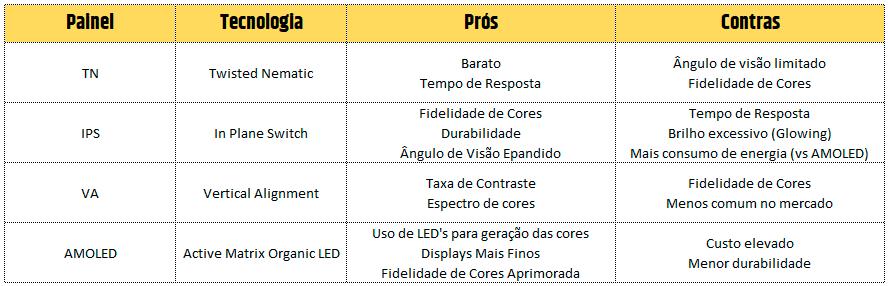 Comparação entre os tipos de painéis existentes