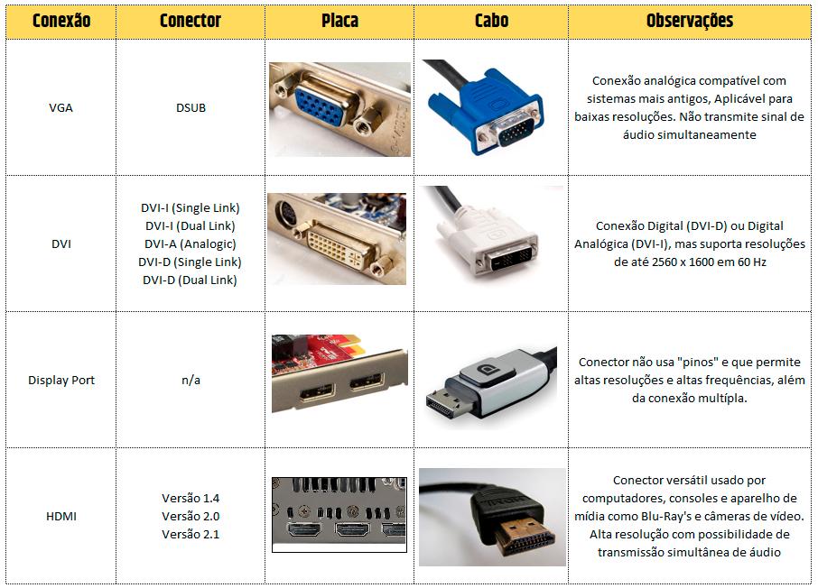 Resumão das principais conexões para monitores