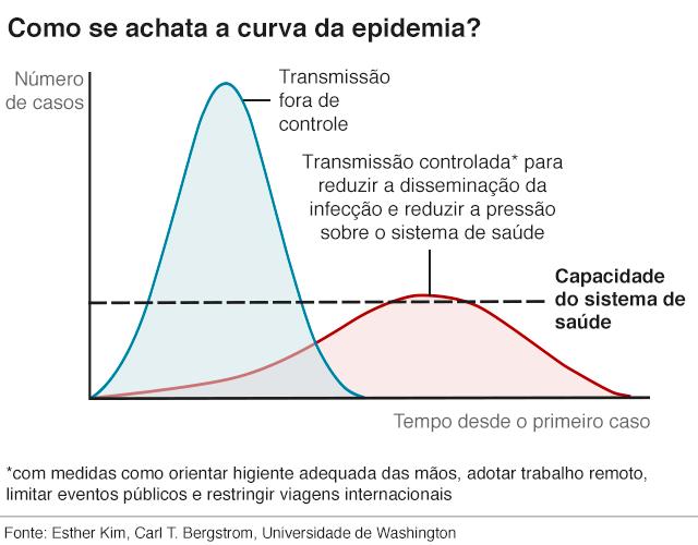 A ideia de achatar a curva é reduzir a pressão sobre o sistema de saúde (Link para a notícia)